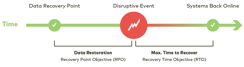 Data Restoration and Max Time to Recover (RPO) and (RTO)